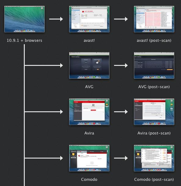 free antivirus download for mac os x 10.5.8