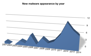Mac_malware_2014_graph
