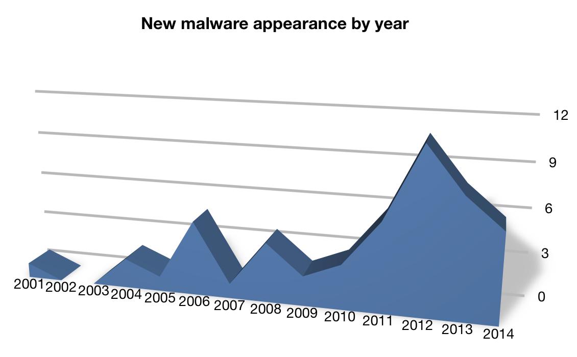 how to detect malware on imac